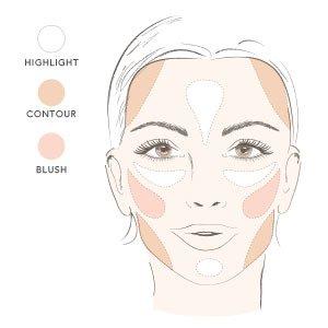 Contouring quadratisches Gesicht